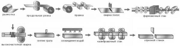 profilnaya_truba_izgotovlenie