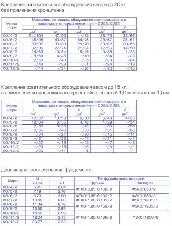 harakteristiki_opor_KO-2