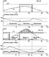 График подачи воды насосом