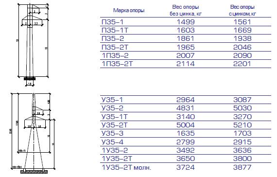 Обозначения ЛЭП 110 кВ