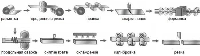 profilnaya_truba_izgotovlenie1