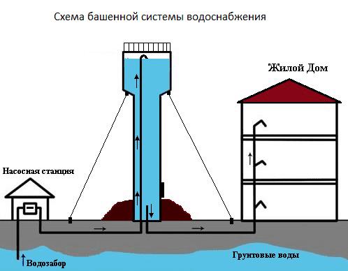 Водонапорные башни рожновского 901 5 29 9 м и их вес