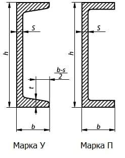Гост 8240-89 швеллеры стальные горячекатаные. Сортамент.