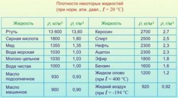 плотность жидкости